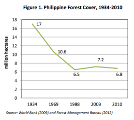 PH Forest Cover 1934-2010.png