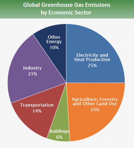 GHG by Economic Sector.png
