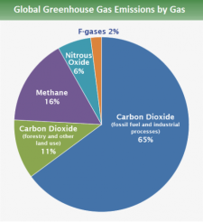 GHG by Gases.png