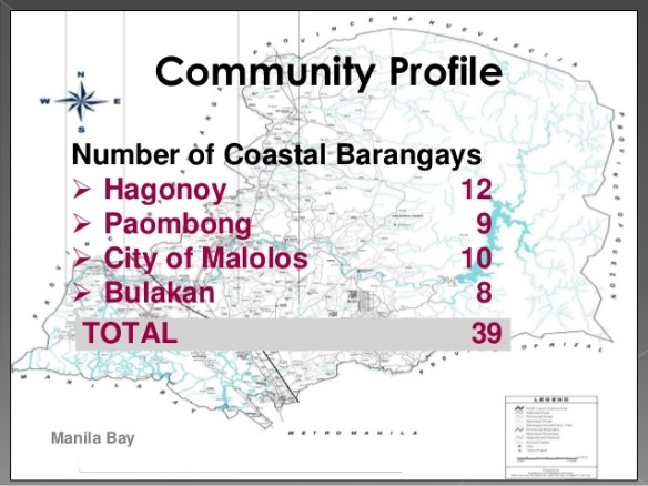 Coastal Community Profile Hagonoy