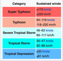 PAGASA Typhone Cyclone Intensity Scale.png
