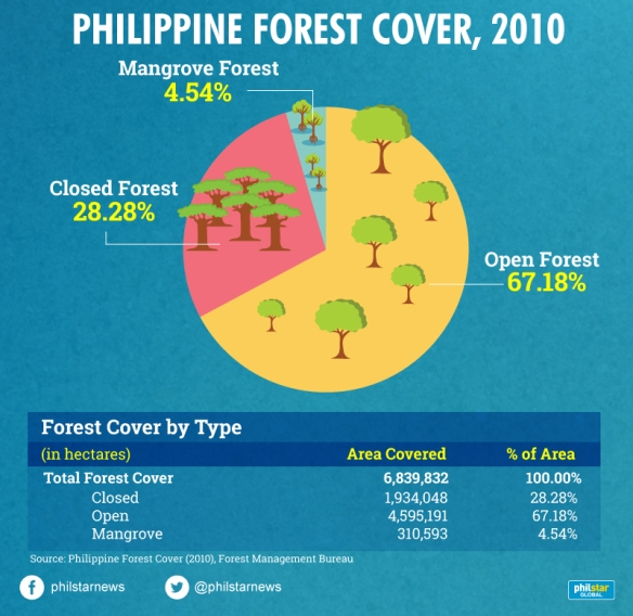 Philippine-forest-cover-2010.jpg